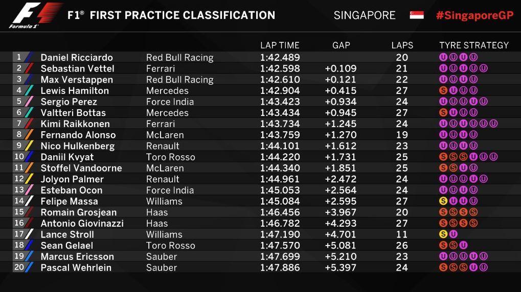 Gran Premio de Singapur 2017 15054701968604