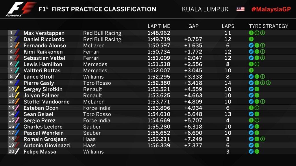 Gran Premio de Malasia 2017 15066599689663