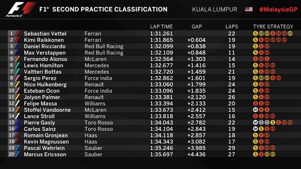 Gran Premio de Malasia 2017 15066751838688