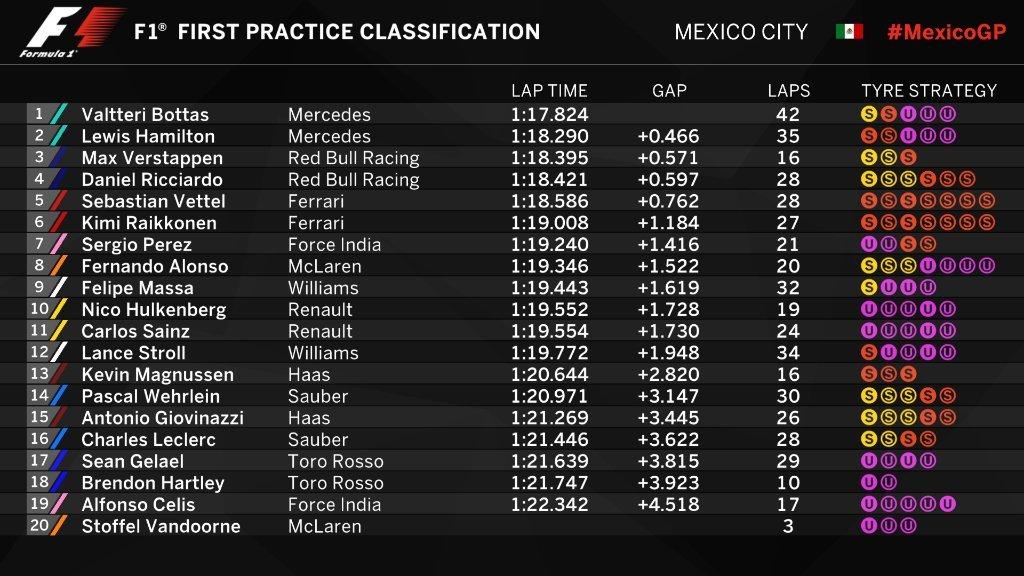 Gran Premio de México 2017 15091224079058