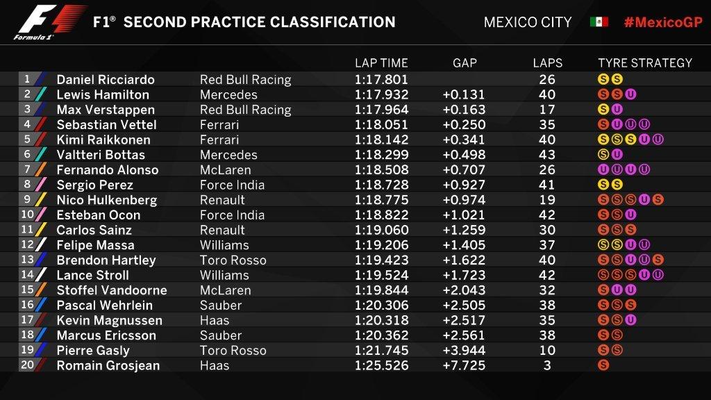 Gran Premio de México 2017 15091366928191