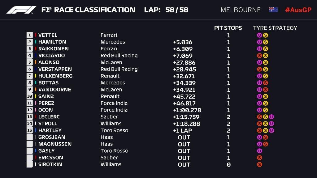 Gran Premio de Australia 2018 15219621232381
