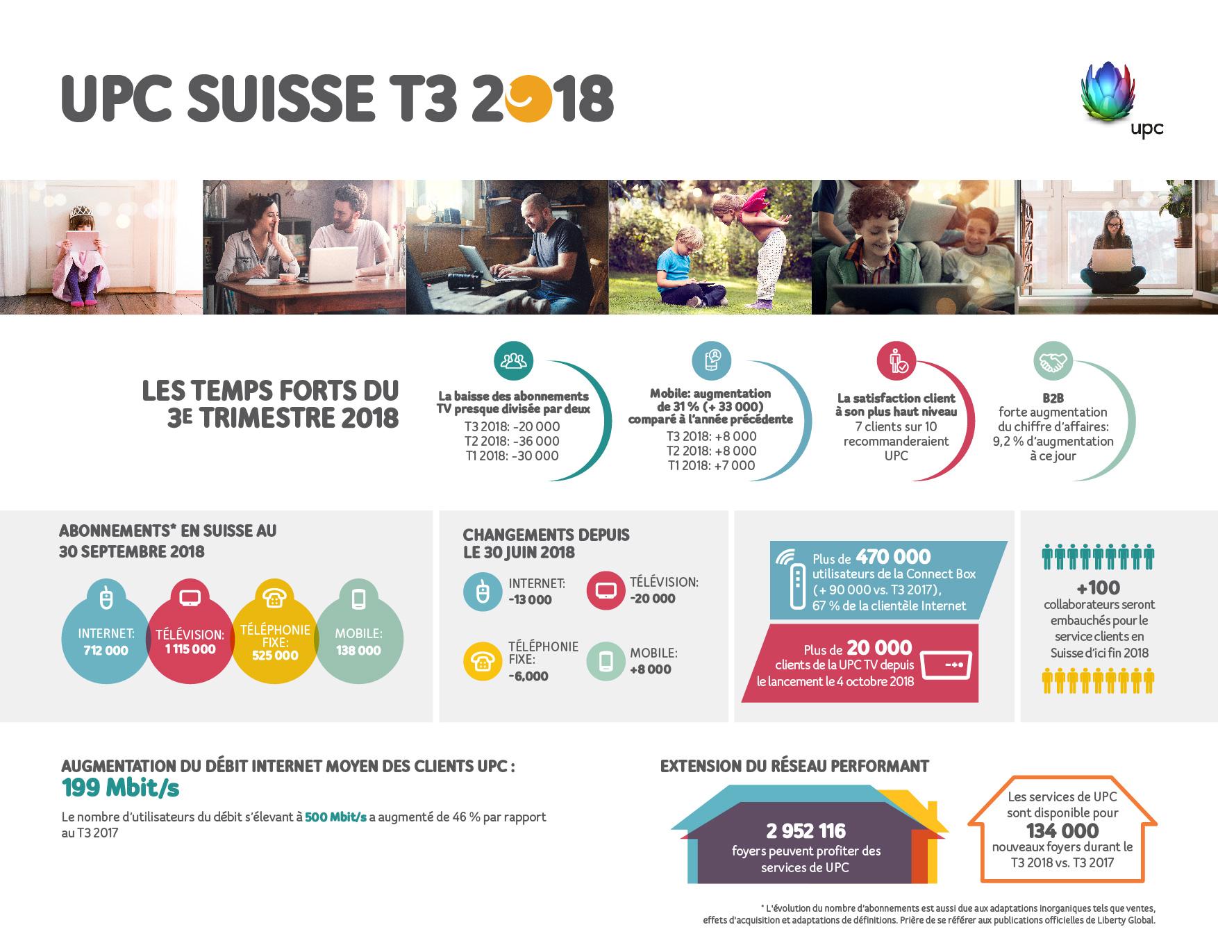Rapport du premier trimestre 2018 de UPC Infografic_Figures_FR