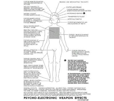 В США случайно обнародовали документы о «психоэлектронном» оружии S50119235