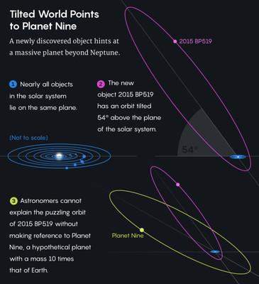Астрономы нашли новые подтверждения существованию планеты-Х S11231586
