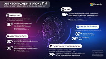 Россия опередила страны Запада по внедрению ИИ S52455046