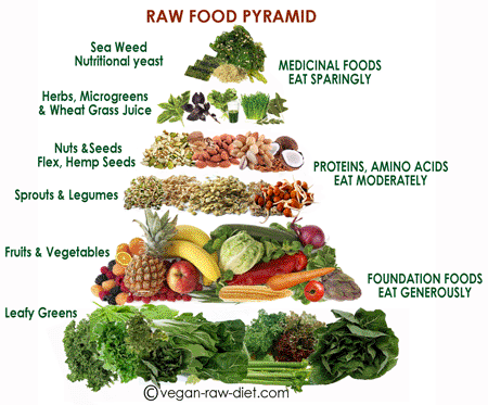 Five Surprising Benefits of a Plant-based Diet Vegan-raw-food-pyramid