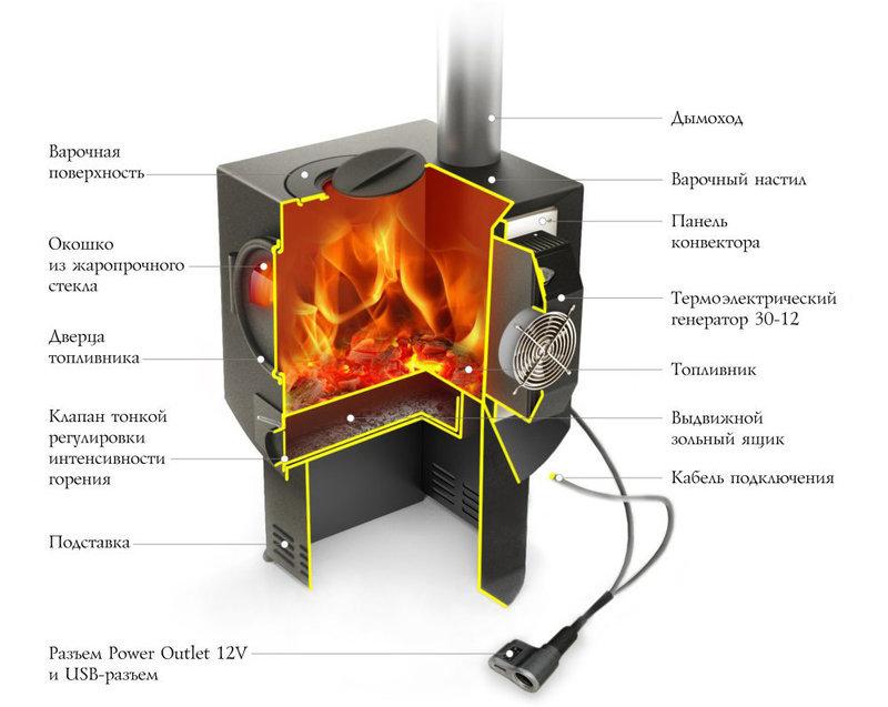 Дровяная печь со встроенным электрогенератором Content_194f7db033cb968f80a842adf51c009f__econet_ru
