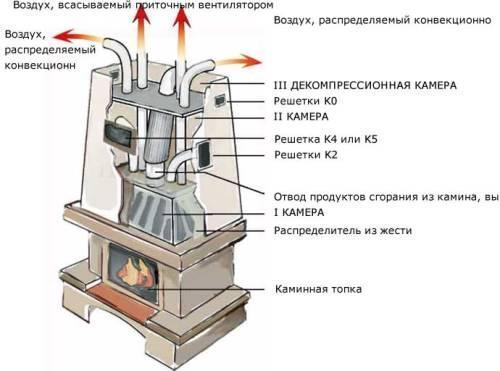 Превращаем камин в полноценный источник тепла для всего дома Original_kak-sdelat-kamin-2__econet_ru