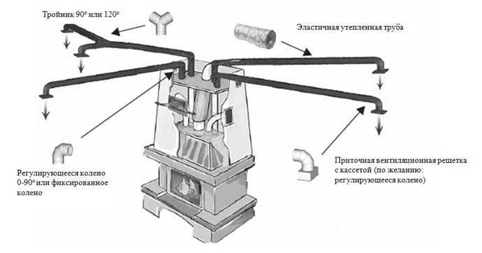Превращаем камин в полноценный источник тепла для всего дома Original_air3__econet_ru