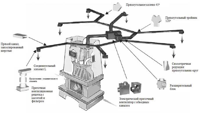 Превращаем камин в полноценный источник тепла для всего дома Original_air-heating-system-7__econet_ru