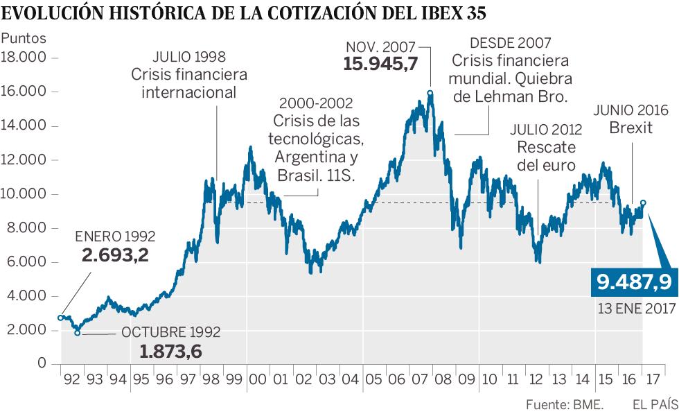 España: IBEX, banca, cajas, ganancias, dividendos... - Página 2 1484312173_786898_1484313696_sumario_normal