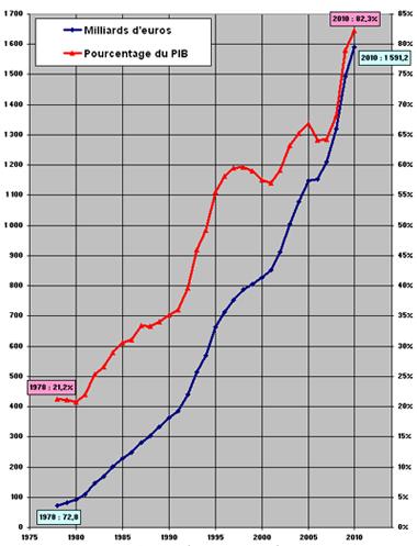 Remboursement des dettes publiques : faut-il vraiment Dette_publique_France_1978-20102
