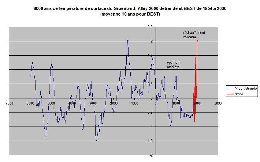 Vidéo - Réchauffement climatique grosse mite ou raelité ? (1) - Page 39 OHh8nQFPDELur1jV86W_7J8A4xg