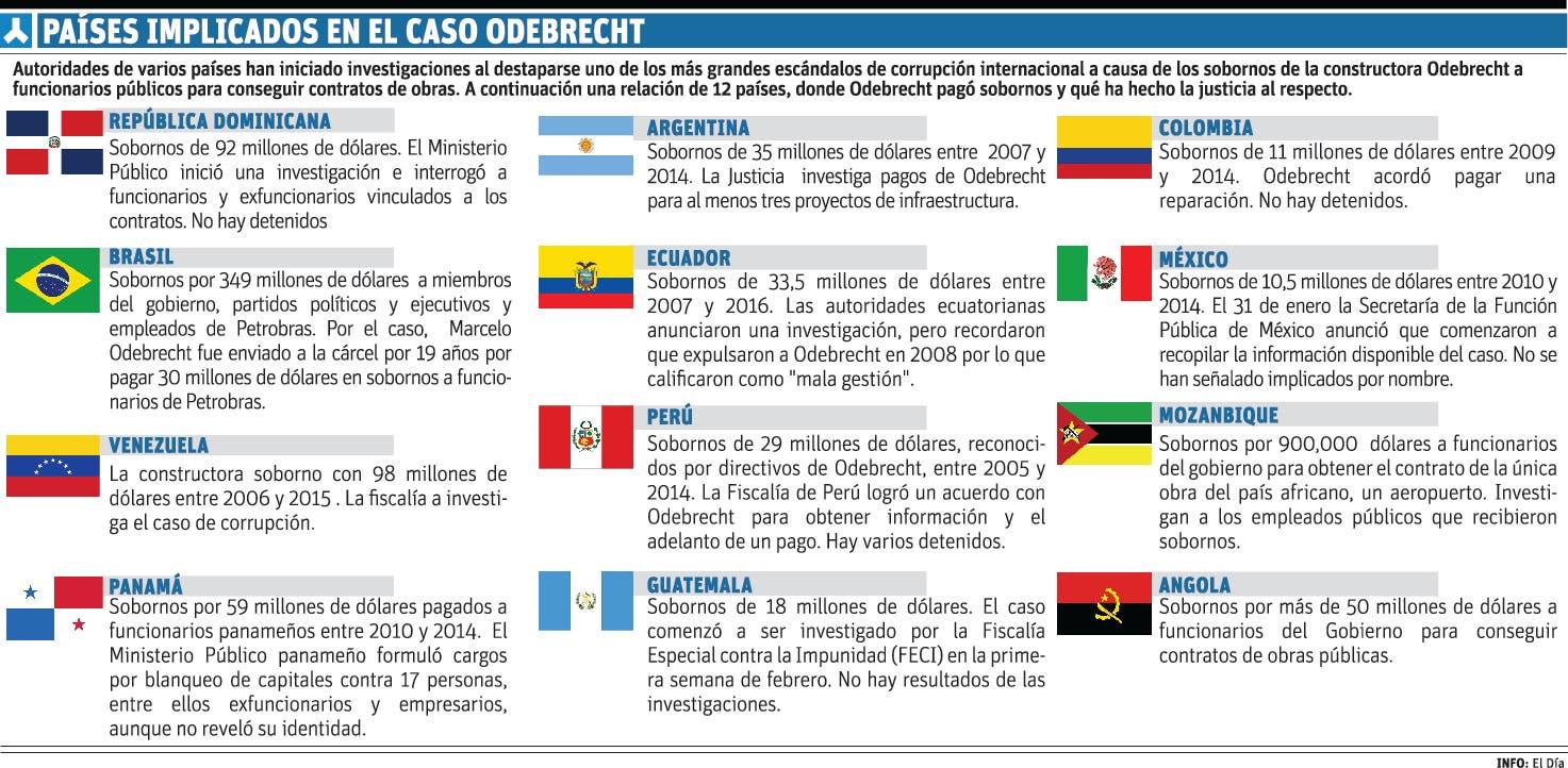 VueltaALaPatria - Noticias y  Generalidades - Página 9 Info-PAISES-CASO-ODEBRECHT