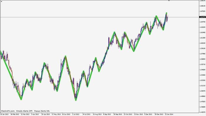 read the chart patterns Chart-patterns-pic1