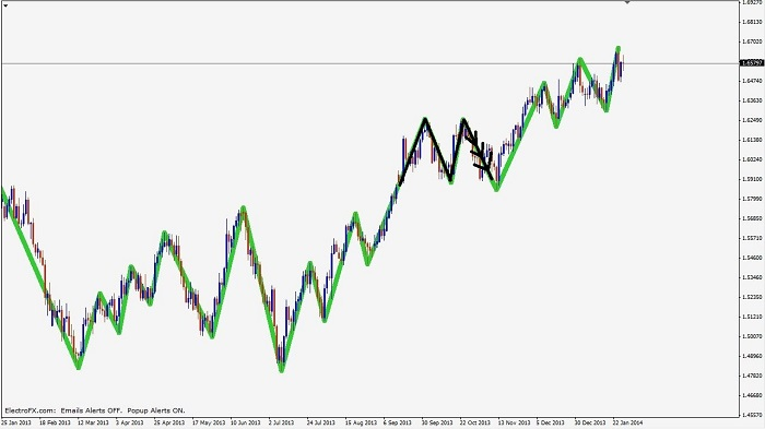 read the chart patterns Double-top-for-selling