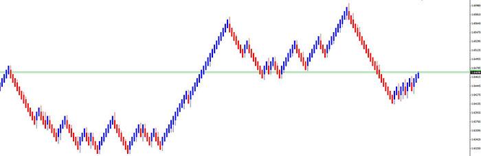 price based forex charts Median-renko-chart