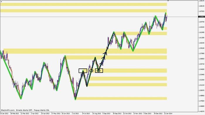 price action confluence Price-action-confluence-pic1