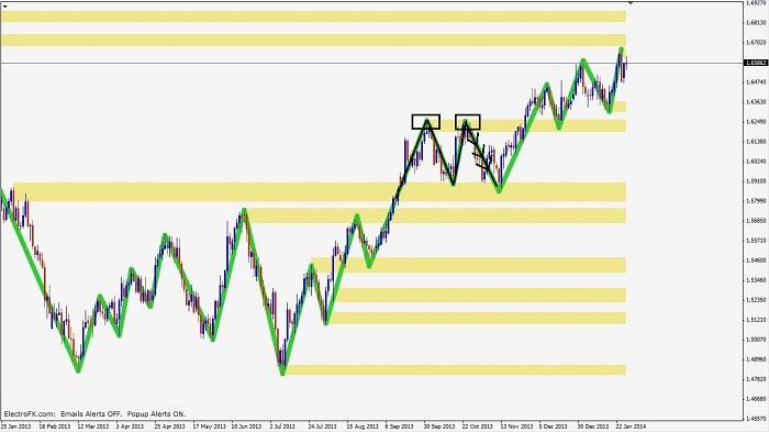 price action confluence Price-action-confluence-pic2