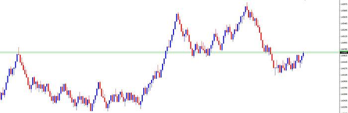 price based forex charts Range-chart