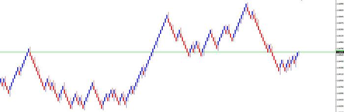 price based forex charts Renko-chart