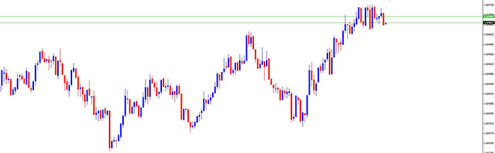 price based forex charts Tick-chart