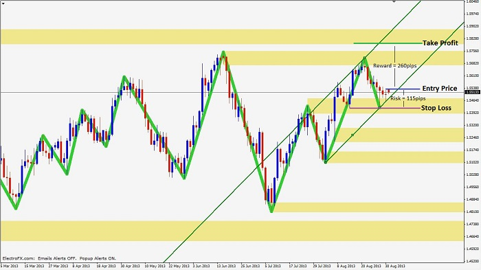 experiencing trade 1 Experiencing-trend-continuation-1