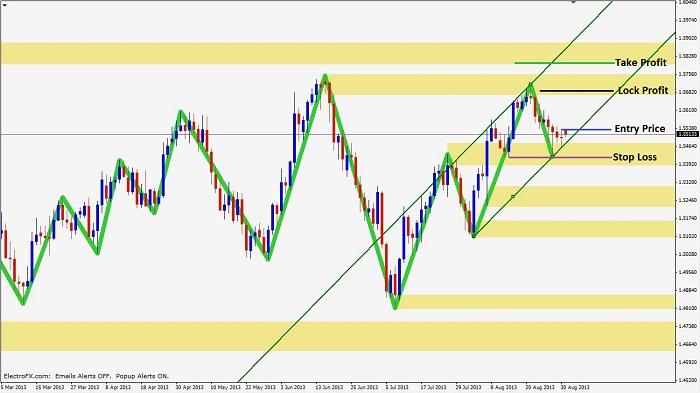 experiencing trade 1 Experiencing-trend-continuation-2