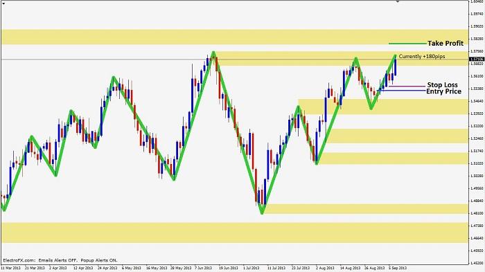 experiencing trade 1 Experiencing-trend-continuation-3