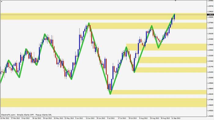 experiencing trade 1 Experiencing-trend-continuation-4