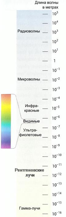 ГА РА под звёздами для размышлений Natalie! Electromagnetic_spectrum_ru