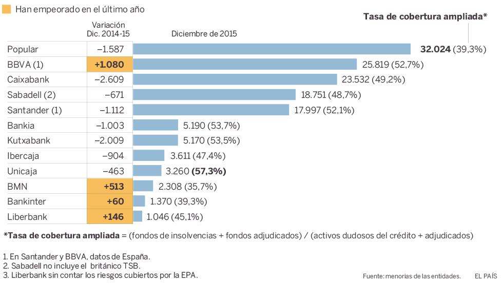 Realidades de la vivienda en el capitalismo español. Luchas contra los desahucios de viviendas. Inversiones y mercado inmobiliario - Página 16 1463322834_643682_1463323291_noticia_normal