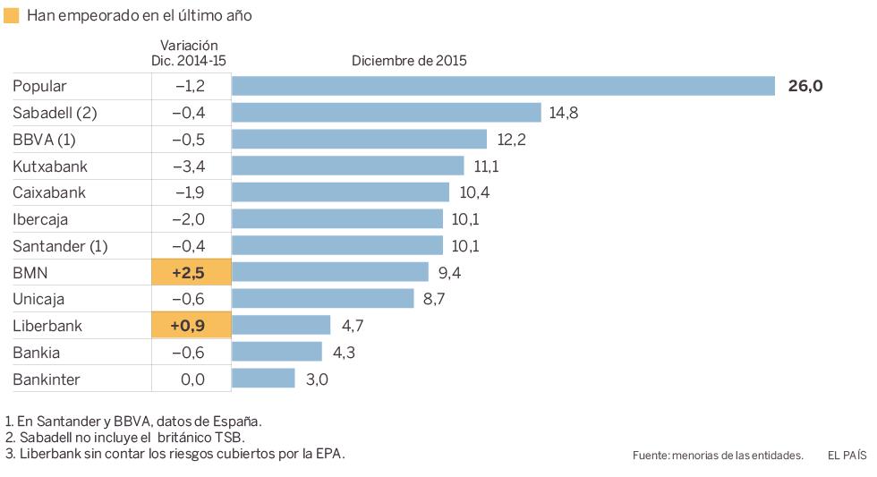 Realidades de la vivienda en el capitalismo español. Luchas contra los desahucios de viviendas. Inversiones y mercado inmobiliario - Página 16 1463322834_643682_1463323302_noticia_normal