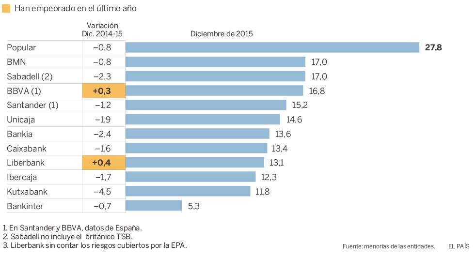 Realidades de la vivienda en el capitalismo español. Luchas contra los desahucios de viviendas. Inversiones y mercado inmobiliario - Página 16 1463322834_643682_1463323310_noticia_normal