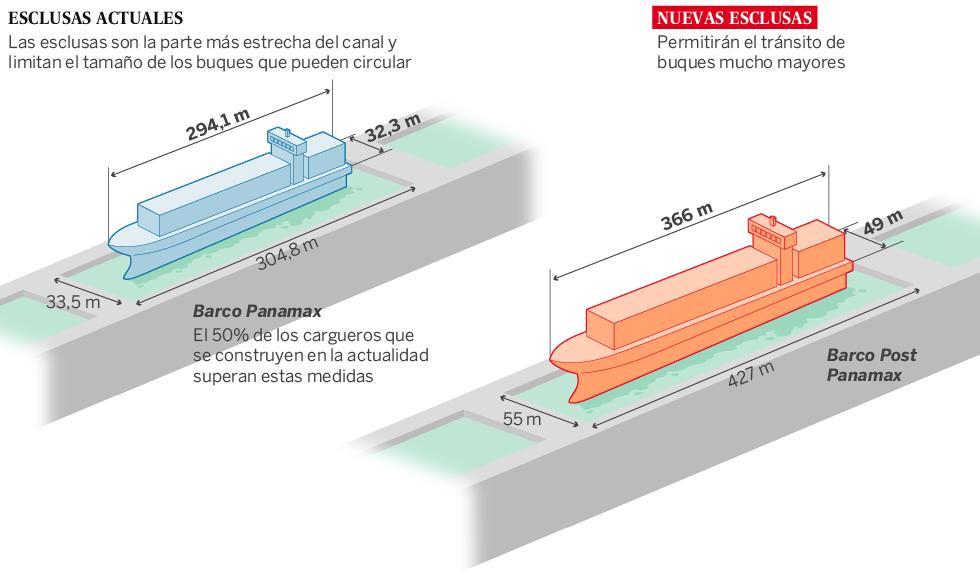Canales y otras conexiones interoceánicas en Centroamérica: Panamá, Nicaragua, Guatemala, Honduras... China. Panama_barcos_980