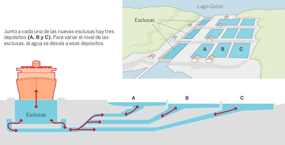 Canales y otras conexiones interoceánicas en Centroamérica: Panamá, Nicaragua, Guatemala, Honduras... China. Panama_depositos_980
