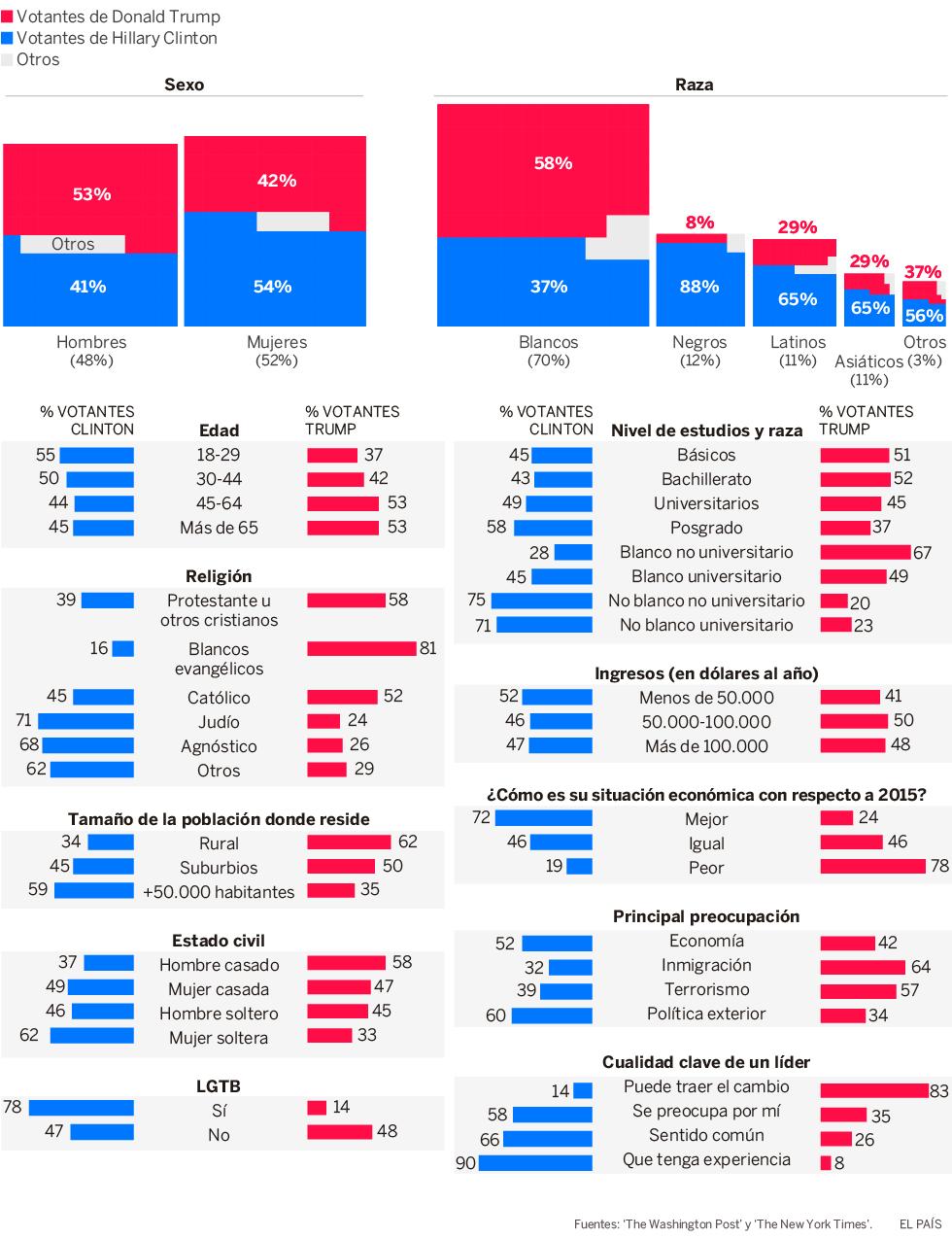 EEUU Elecciones 2016 y movimientos burgueses posteriores. Comenta un burgués europeo y capacitado. - Página 2 Perfil_c_980