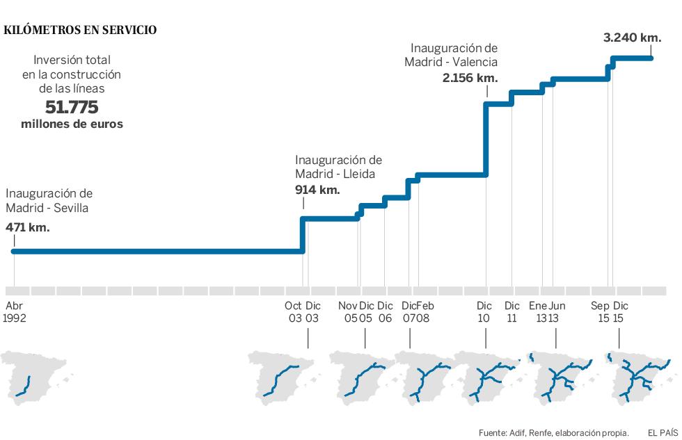 Transportes: Ferrocarril en España, alta velocidad, convencional. - Página 6 AVE_980_2