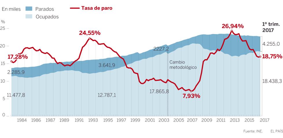 España, paraíso capitalista. Las condiciones de la lucha de clases y ... - Página 5 Trabajo-980B