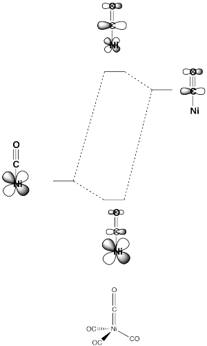 Ligands and Coordination Chemistry CCNiCOpiMO