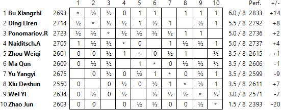 Hainan Daizhou Super-Tournament 2014 Standings08
