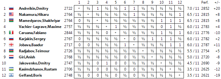 FIDE Grand Prix 2014 Standings121