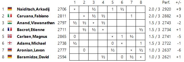 GRENKE Chess Classic 2015 Standings03