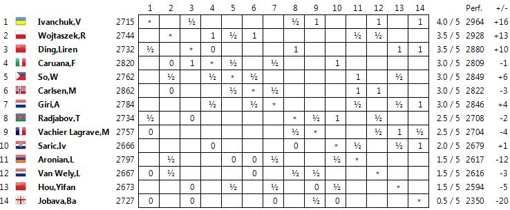 Wijk aan Zee 2015 Standings05