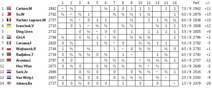 Wijk aan Zee 2015 Standings09