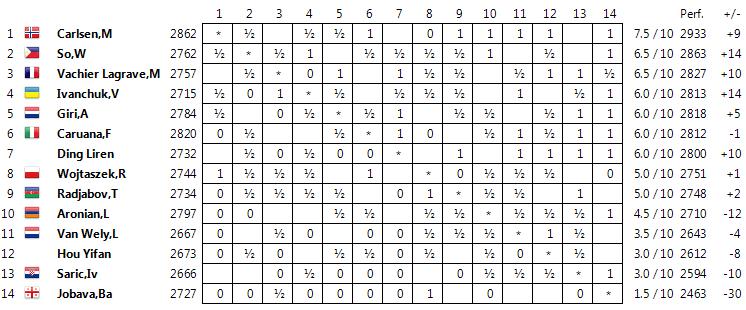 Wijk aan Zee 2015 Standings10