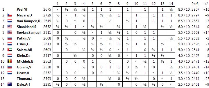 Wijk aan Zee 2015 Standingschallenger10