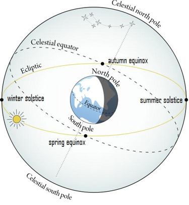 2015 equinox: Sun rises due east and sets due west Seasons_ecliptic_375