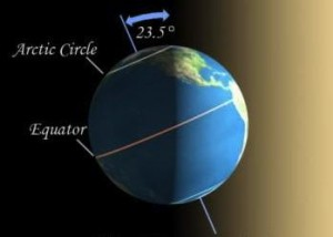 Everything you need to know: December solstice 2014 December_solstice_diagram-300x214